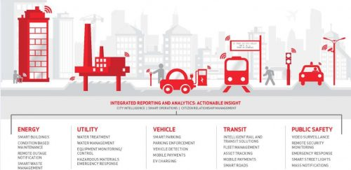 Smart Cities and towns become a laboratory
