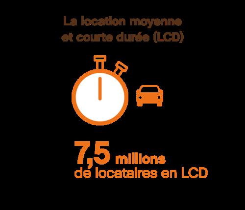 la-location-mcd